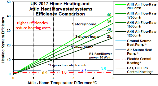 reduce heating costs using free solar heated air to run a secondary home heating system