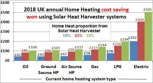 ASSH/CSSH Annual heating cost savings
